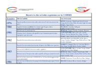 REPERTOIRE DES ACTIVITES DE LA CONFEJES 1976-2018